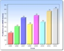 Bar Charts Questions Answers For Bank Exams Ibps Page 4