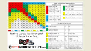 Poker Chart Nl 6 Max How To Use The Preflop Chart