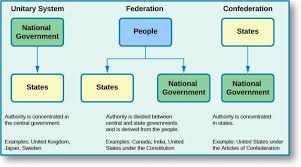 Government Flow Chart Flow Chart Of Indian Government Organization Chart Flow