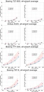The Impacts Of Rising Temperatures On Aircraft Takeoff