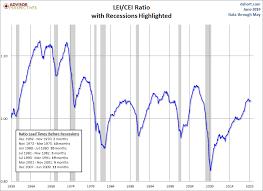 Conference Board Leading Indicators Chart Jill Mislinski Blog Conference Board Leading Economic