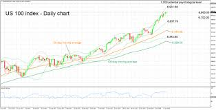 Rsi Chart Online Us 100 Index Trades Near Record High Rsi Overbought