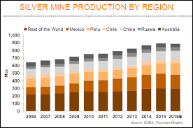 4 Surprising Charts About Silver Production Future Higher