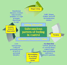 best bulimia recovery images bulimia recovery overcoming bulimia nervosa the real causes remedy revealed check out my bulimia cycle flow
