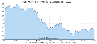 South African Rand Zar To Euro Eur History Foreign