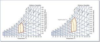 Comfort Zone Psychrometric Chart Comfort Zones Shifted On Psychrometric Chart Comfort Zones