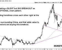 China Stock Index Chart Forecasting Gold Crypto Stocks Markets Investinghaven