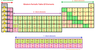 What is Modern Periodic Table ?? It's Features, Characteristics ...