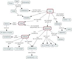 Java Data Types Chart Mutable Vs Immutable Objects In Python Megha Mohan Medium