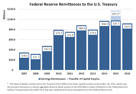Reg Cc Funds Availability Chart 2016 Federal Reserve Board Federal Reserve Board Announces