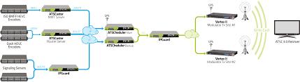 Atsc Frequency Chart Atsc3 0 Scheduler Broadcast Gateway