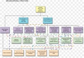 Hotel Sales And Marketing Department Organizational Chart