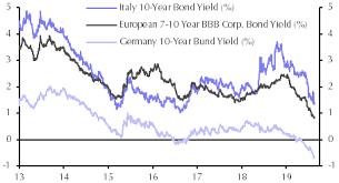 Falling Bond Yields Buoy Property Valuations Capital Economics