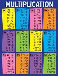 Full Size Multiplication Chart 1 12 Multiplication Tables 1 12 Poster Chart With Colorful