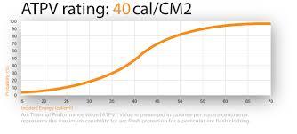 Arc Flash Cal Rating Chart Atpv Chart The Power Gripz