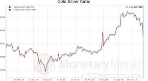 Permanent Gold Backwardation Report 30 Sep 2018 Kitco News