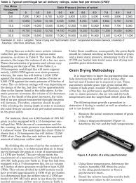 Corn Moisture Equilibrium Chart Grain Drying Tools Equilibrium Moisture Content Tables And