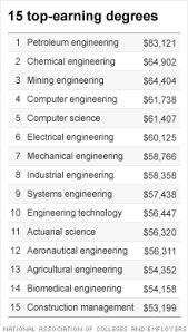 Most lucrative college majors - highest starting salaries - Jul. 24 ...