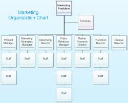 Marketing Org Chart Examples Marketing Organization Chart