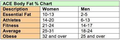 Nsca Body Fat Percentage Charts 2019