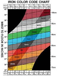 Ping Golf Grip Chart 39 All Inclusive Ping Eye 2 Chart
