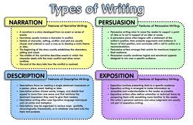 major essay types four major essay types