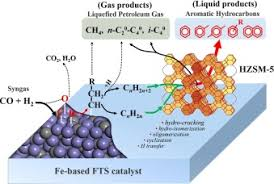 Aromatic Conversion Chart Pdf Conversion Of Syngas Toward Aromatics Over Hybrid Fe Based