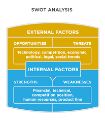 reading swot analysis principles of marketing swot analysis is made of external and internal factors external factors are opportunities and threats