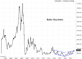 The Baltic Dry Index Chart Says This Left For Dead Industry