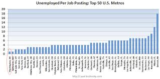 A Very Revealing Chart On Obamas Job Creation