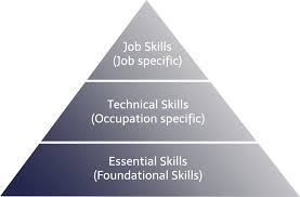 What Are Some Job Skills Why Are Strong Essential Skills Important In The Workplace