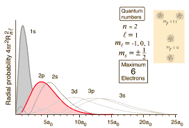 1s 2s 2p Chart Hydrogen Radial Probabilities