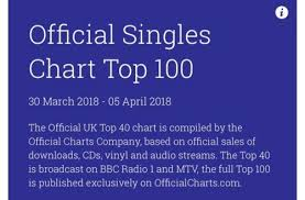 Itunes Chart Uk 100 Top 100 Singles Chart Itunes Top 200 Country Music Songs