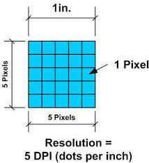 Pixels To Dpi Conversion Chart Learn To Read The Inches To Pixels Conversion Chart