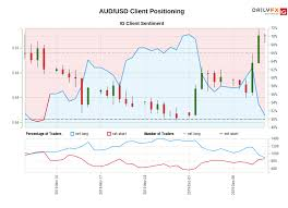 Aud Usd Ig Client Sentiment Our Data Shows Traders Are Now