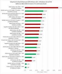 Which Gpu Has The Highest Hashing Power Quora
