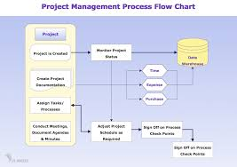 Business Process Flow Chart Software Process Flowchart Draw Process Flow Diagrams By Starting