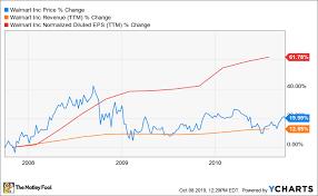 Allstocks World Charts 3 Stocks To Buy Ahead Of The Next Market Crash The Motley Fool