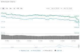 Ethereum Mining Gpu Chart Gpu Prices Before Ethereum Increase Editorial Against Bitcoin
