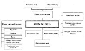 НАЛОГОВОЕ ПРАВО Финансовое право Лекции продолжение  35 gif