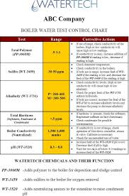 Water Test Chart Mastering Corrective Actions Is Key To Keeping Your System