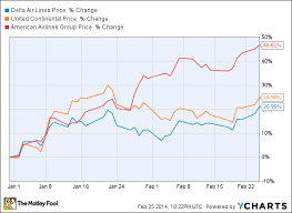 Fuel Price Chart 2014 Fuel Prices Have Started To Rise So Why Are Airline Stocks