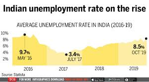 Indias Unemployment Rate Surges To 8 5 In Oct Times Of India