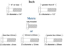 Bolt Screw Chart Determining Thread Length Of Hex Cap Screws Fasteners