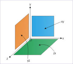 perpendicular planes. planes in rectangular coordinate system three mutually perpendicular define domain of n