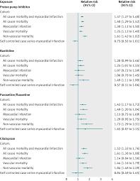 Association Between Proton Pump Inhibitors Ranitidine
