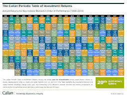Investment Diversification Chart The Callan Periodic Table Of Investment Returns From 1999 To