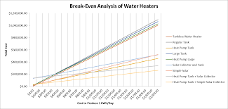 Heat Pump Gas Water Heater Sustainable Water Heating Tank Vs Tankless Vs Heat Pumps In Off