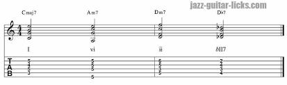 I Vi Ii V Progression And Tritone Substitution Guitar