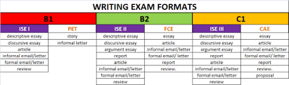 ise i archives ise trinity exam resources ise trinity vs cambridge exams writing exams formats